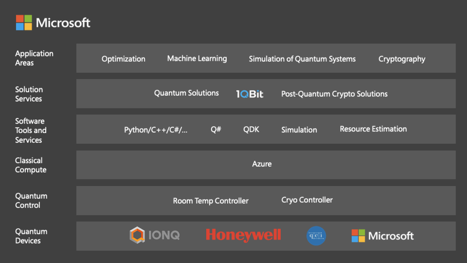 The Azure Quantum stack